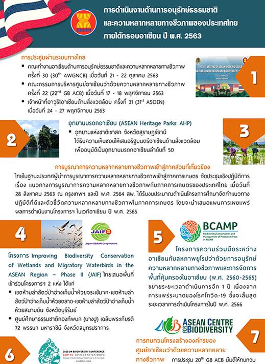 Book Cover: การดำเนินงานด้านการอนุรักษ์ธรรมชาติ และความหลากหลายทางชีวภาพของประเทศไทย ภายใต้กรอบอาเซียน ปี พ.ศ. 2563